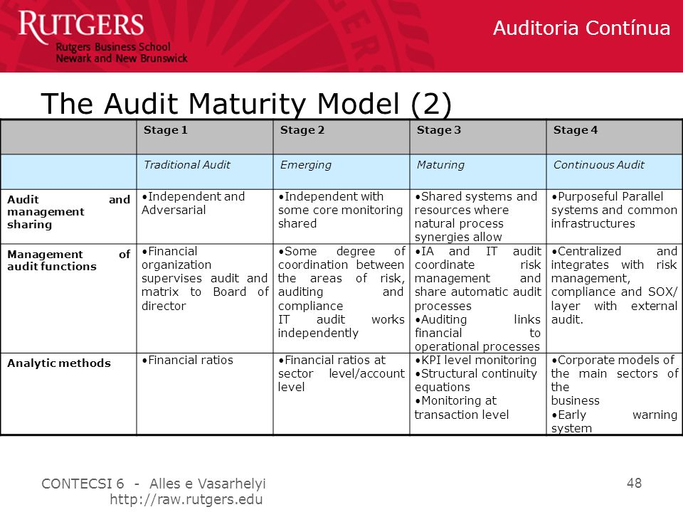 The Audit Maturity Model (2)