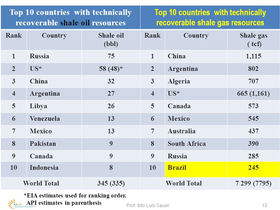 Top 10 countries with technically recoverable shale oil resources