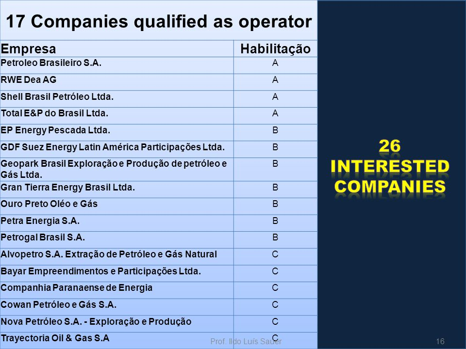 17 Companies qualified as operator