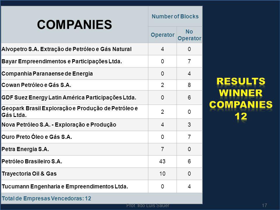 ResultS Winner cOMPANIES 12