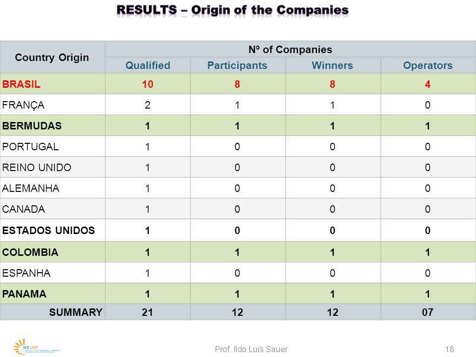 ResultS – origin of the Companies