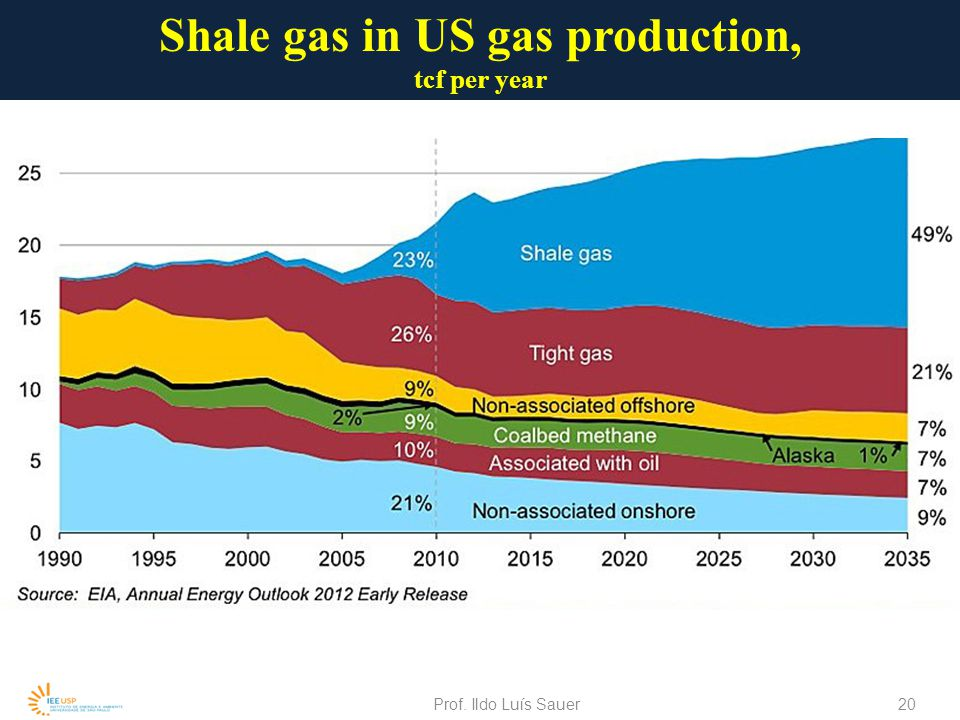 Shale gas in US gas production,