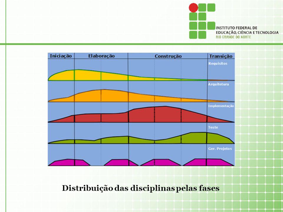 Distribuição das disciplinas pelas fases