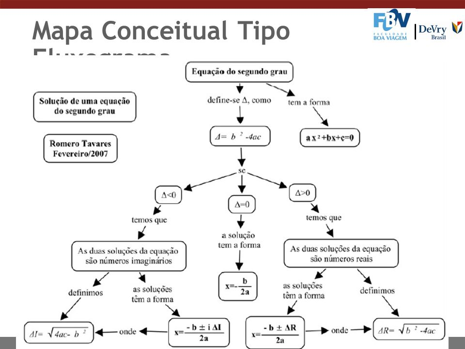 Mapa Conceitual Tipo Fluxograma