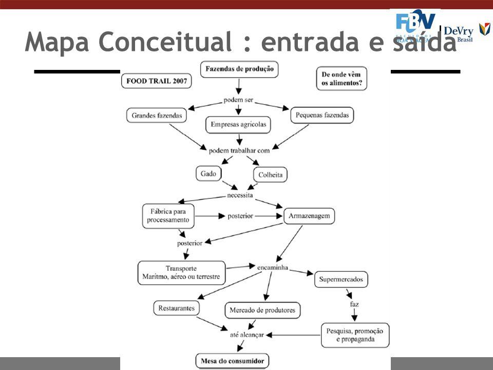 Mapa Conceitual : entrada e saída