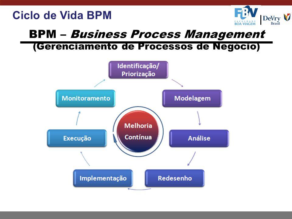 dezembro, 2011 Gerenciamento de Processos de Negócios. Ciclo de Vida BPM.