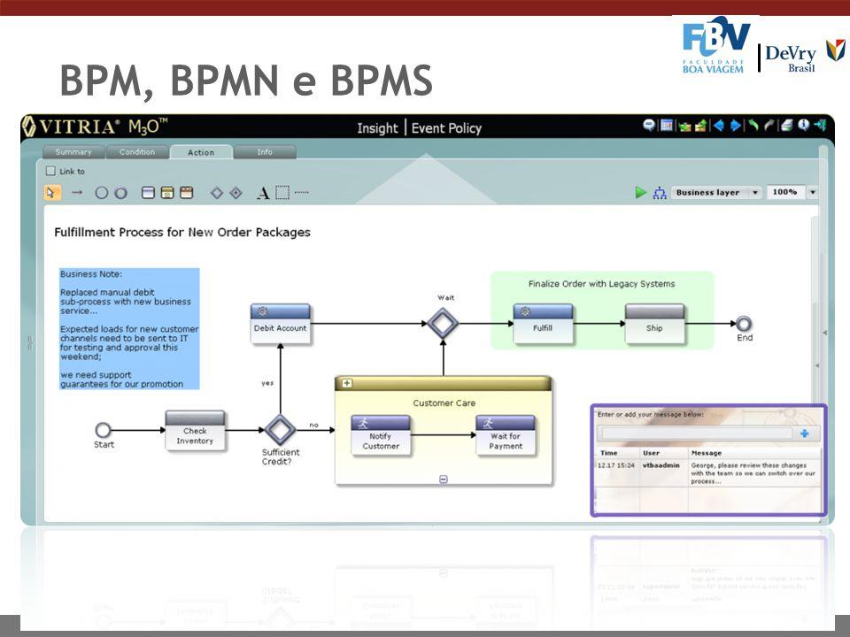 BPM, BPMN e BPMS