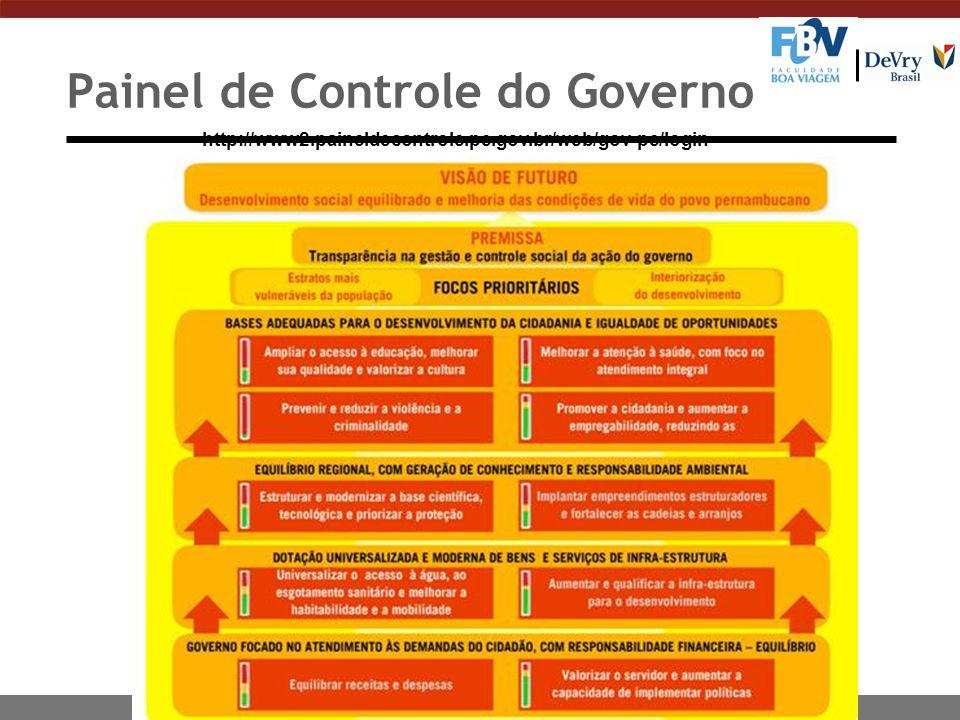 Painel de Controle do Governo