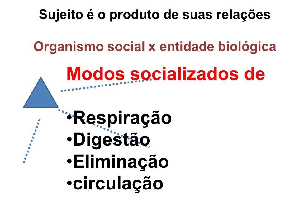 Modos socializados de Respiração Digestão Eliminação circulação