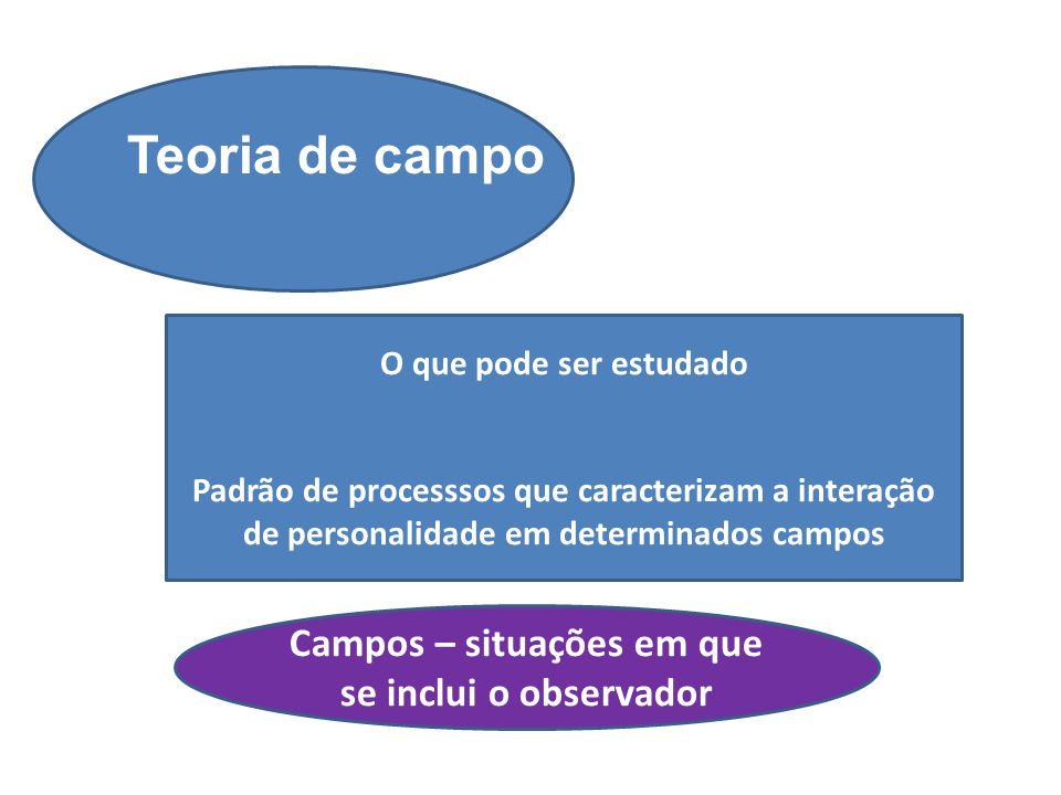 Campos – situações em que se inclui o observador