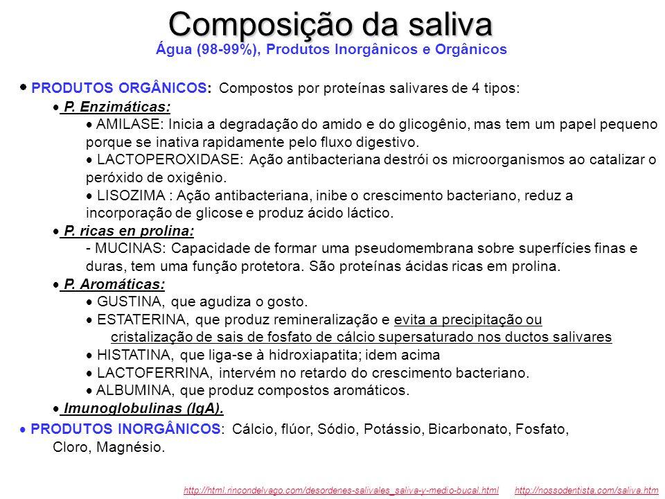Composição da saliva Água (98-99%), Produtos Inorgânicos e Orgânicos.  PRODUTOS ORGÂNICOS: Compostos por proteínas salivares de 4 tipos: