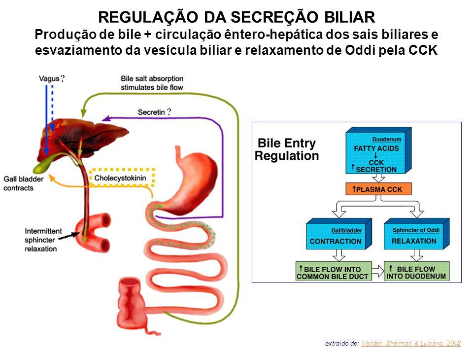 REGULAÇÃO DA SECREÇÃO BILIAR
