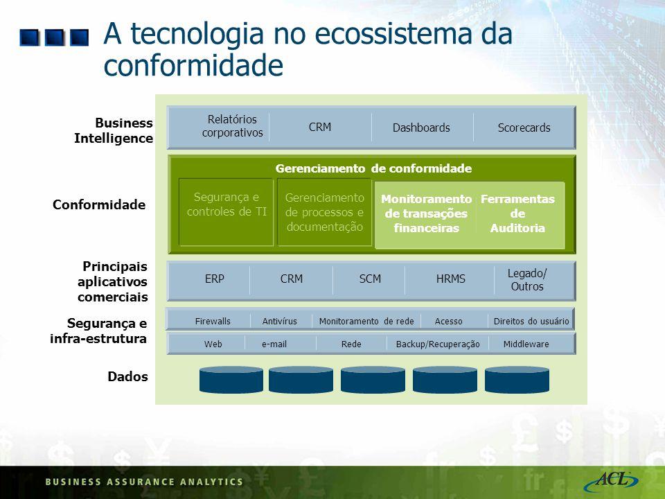 A tecnologia no ecossistema da conformidade