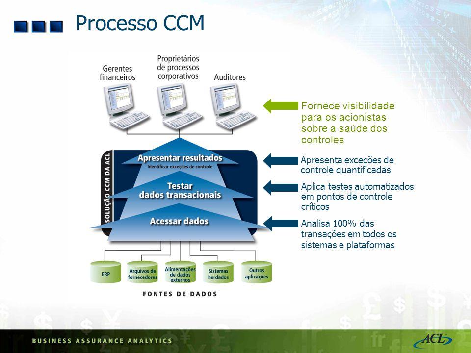 Processo CCM Fornece visibilidade para os acionistas sobre a saúde dos controles. Apresenta exceções de controle quantificadas.