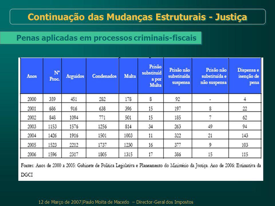 Continuação das Mudanças Estruturais - Justiça