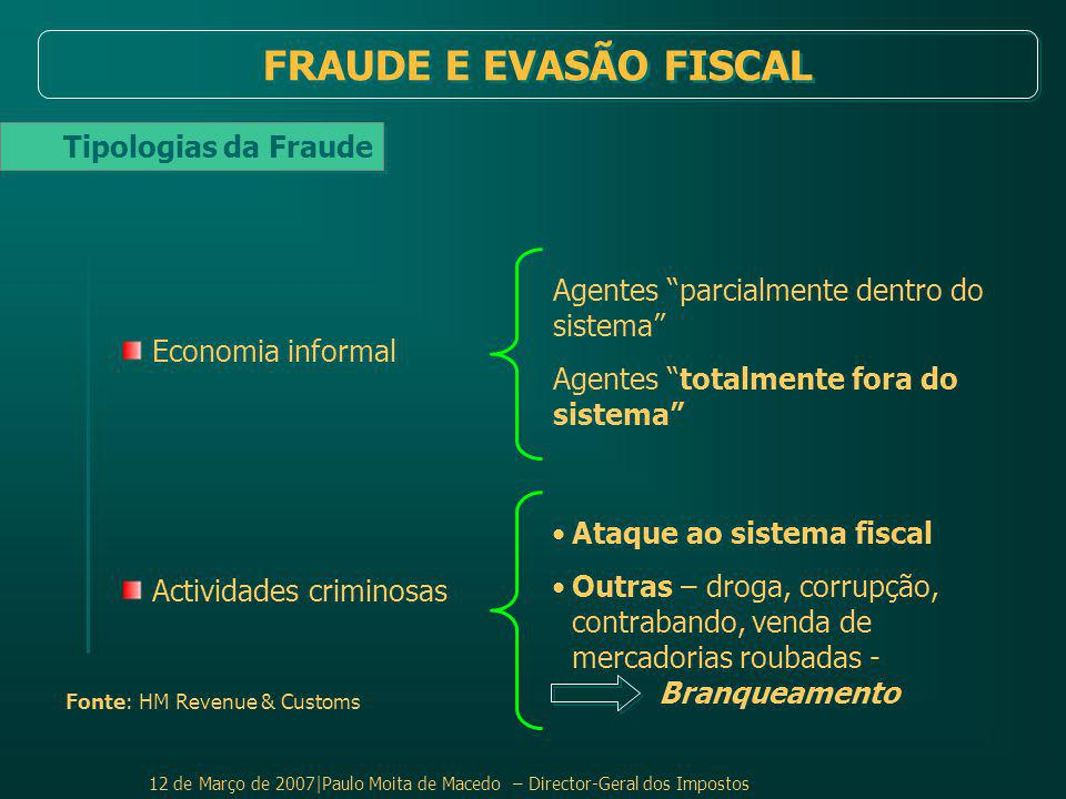 FRAUDE E EVASÃO FISCAL Tipologias da Fraude