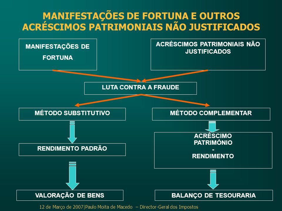 MANIFESTAÇÕES DE FORTUNA ACRÉSCIMOS PATRIMONIAIS NÃO JUSTIFICADOS