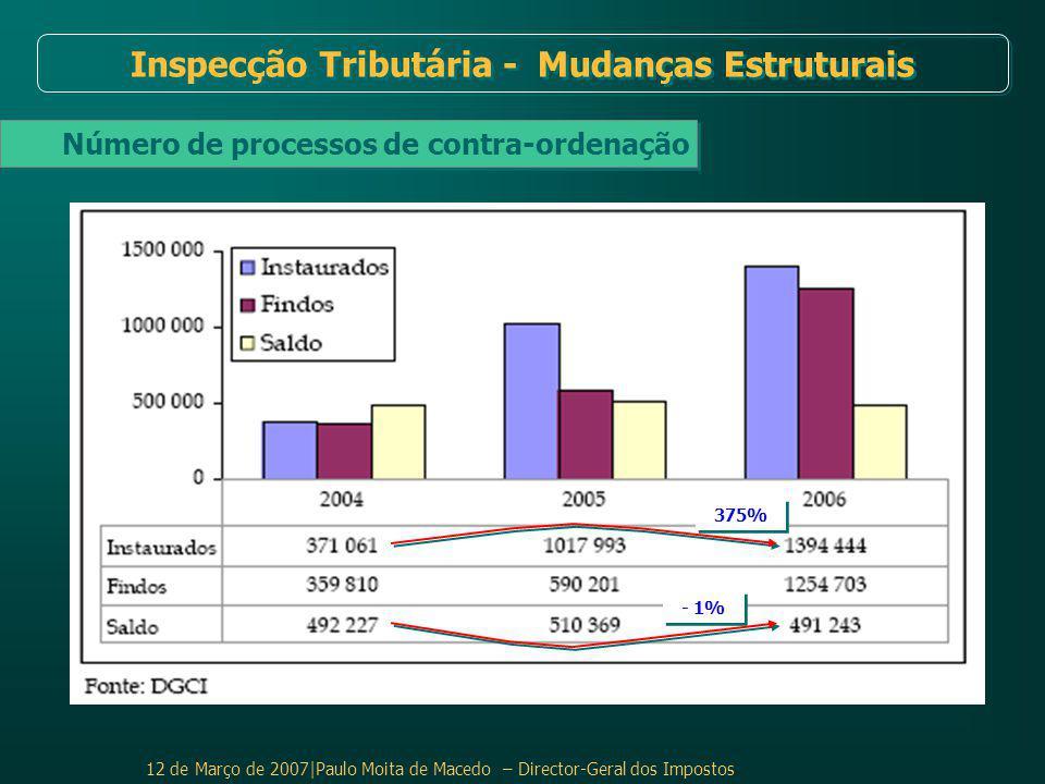 Inspecção Tributária - Mudanças Estruturais