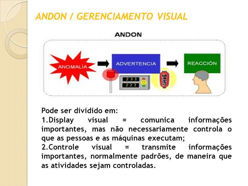 ANDON / GERENCIAMENTO VISUAL