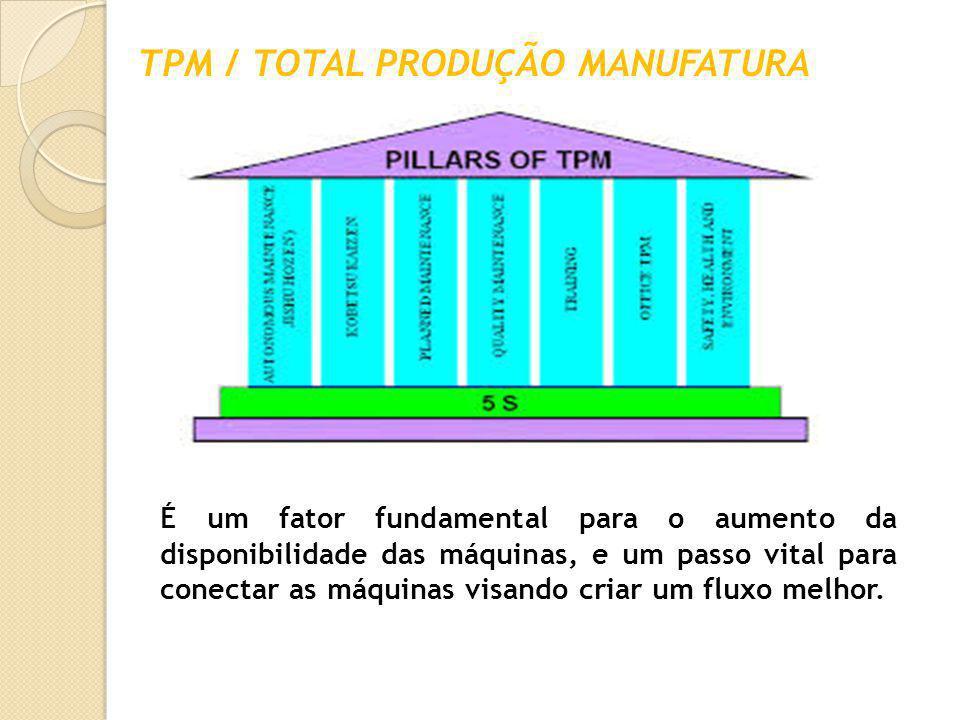 TPM / TOTAL PRODUÇÃO MANUFATURA