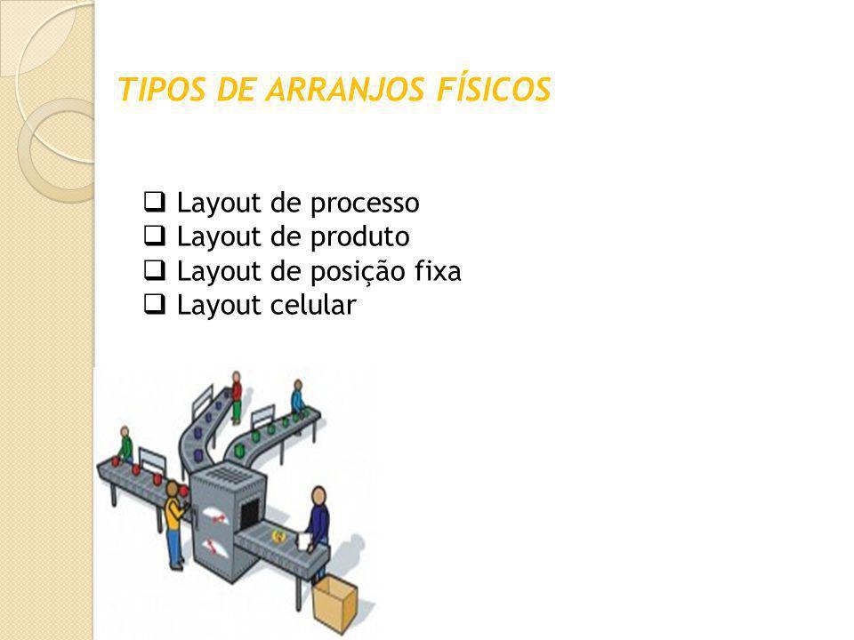 TIPOS DE ARRANJOS FÍSICOS