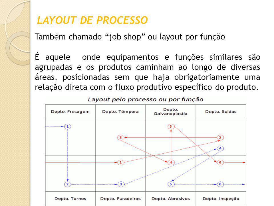 LAYOUT DE PROCESSO Também chamado job shop ou layout por função