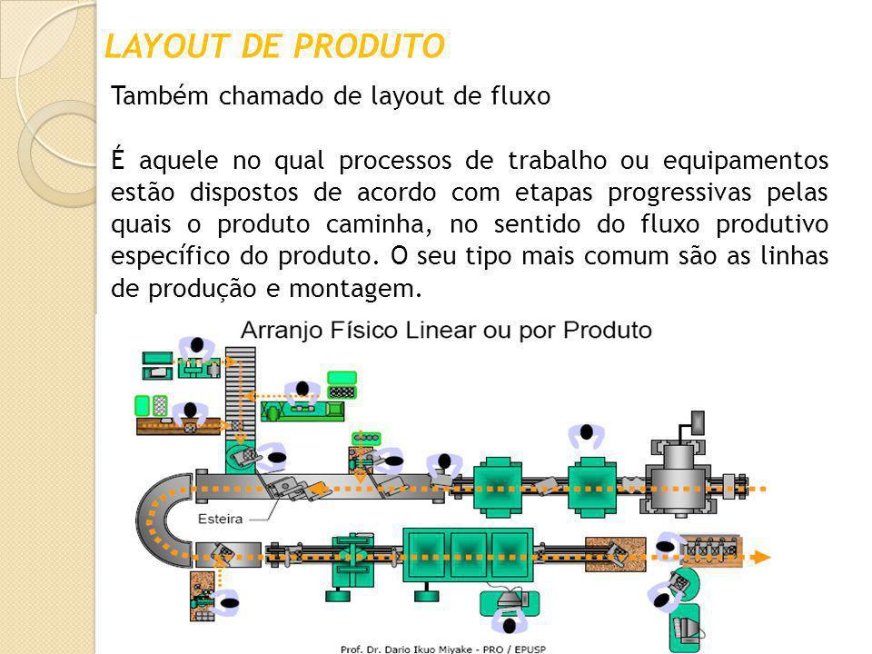 LAYOUT DE PRODUTO Também chamado de layout de fluxo