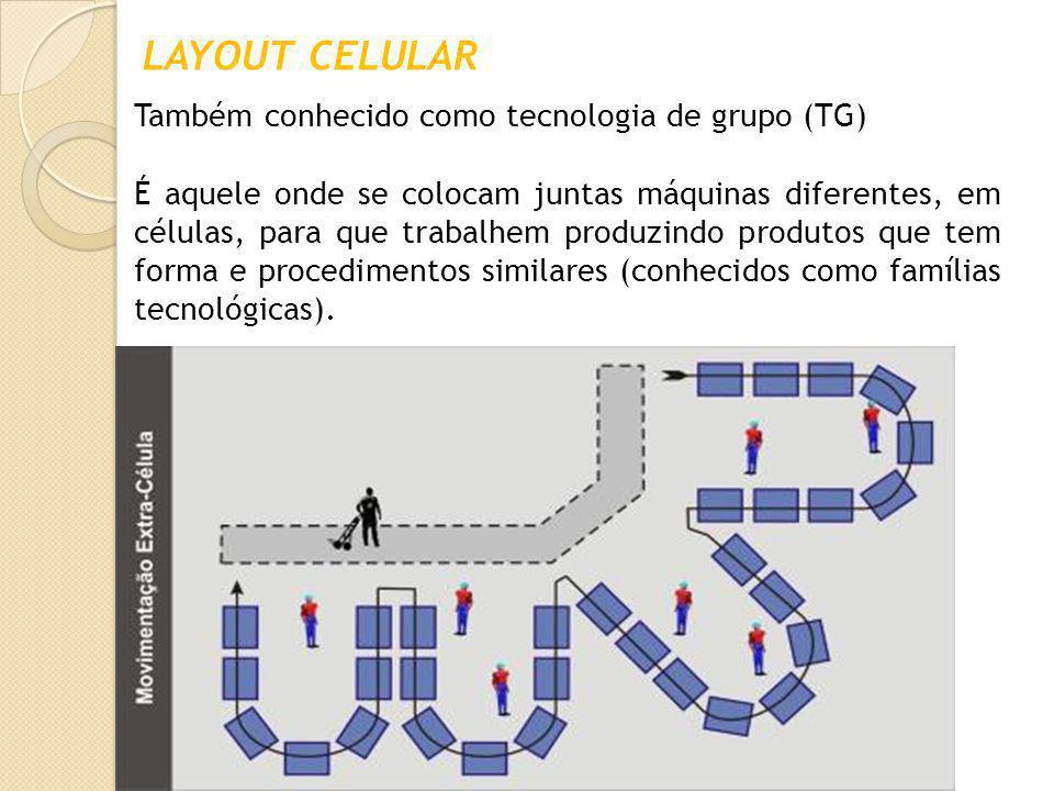 LAYOUT CELULAR Também conhecido como tecnologia de grupo (TG)