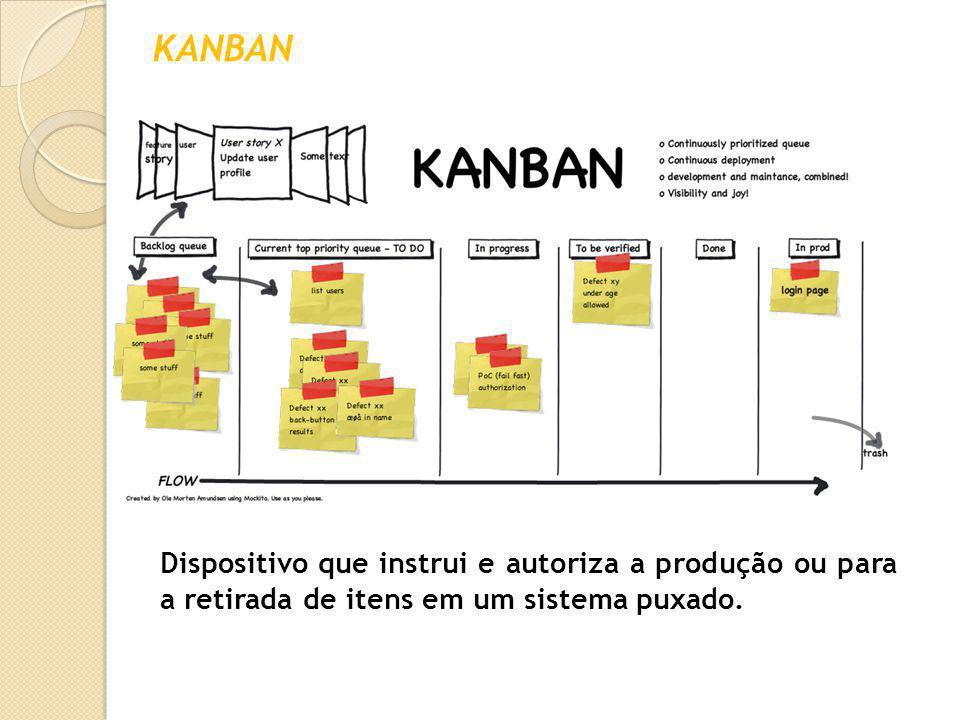 KANBAN Dispositivo que instrui e autoriza a produção ou para a retirada de itens em um sistema puxado.