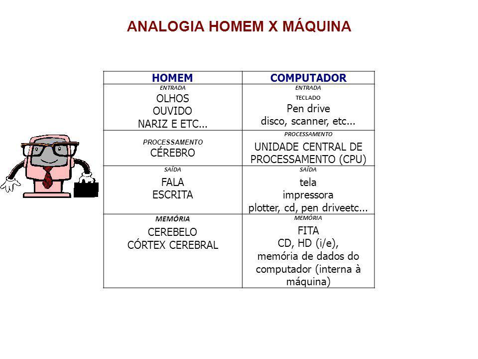 ANALOGIA HOMEM X MÁQUINA