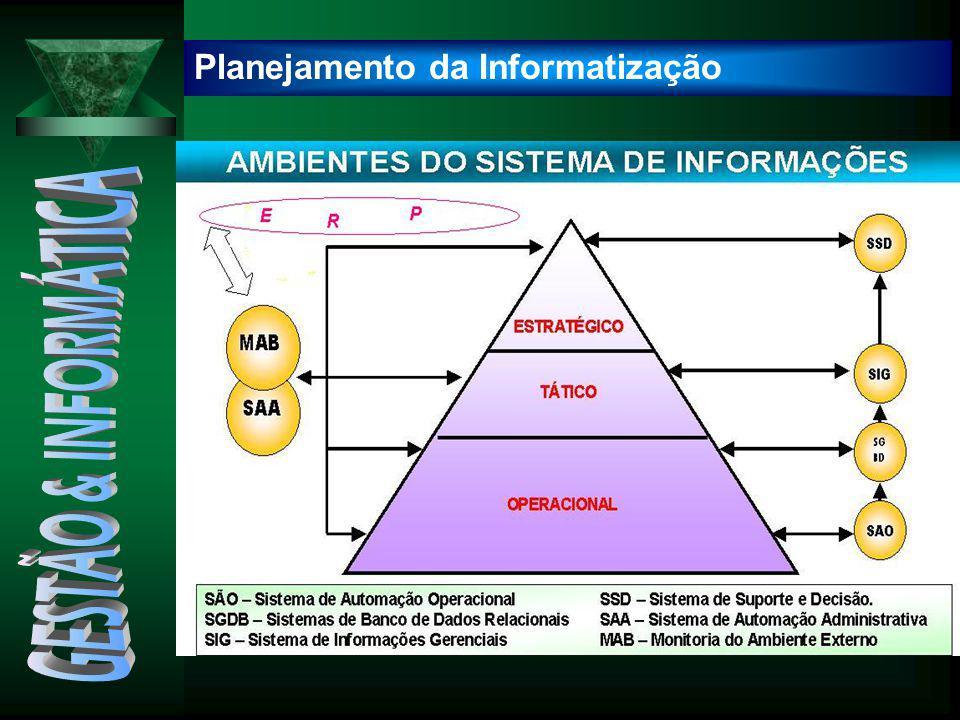 Planejamento da Informatização