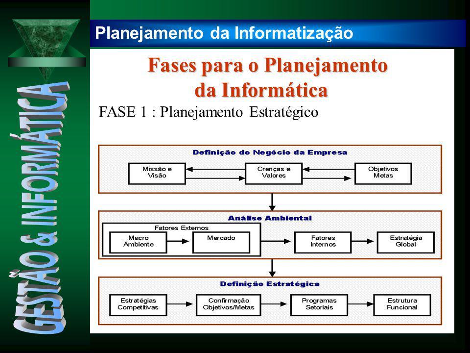 GESTÃO & INFORMÁTICA Fases para o Planejamento da Informática