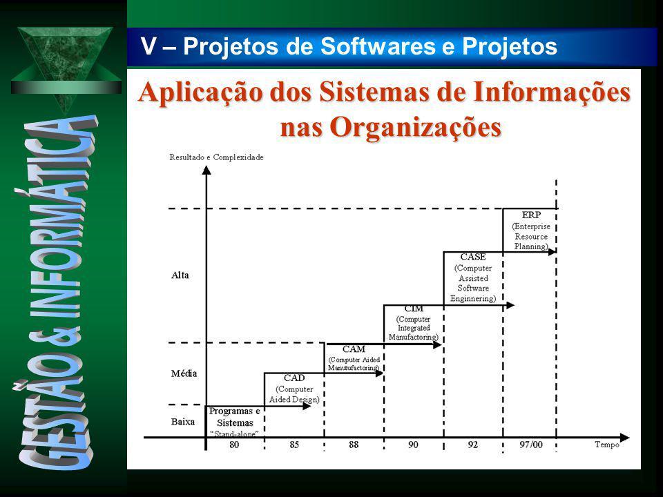 Aplicação dos Sistemas de Informações nas Organizações