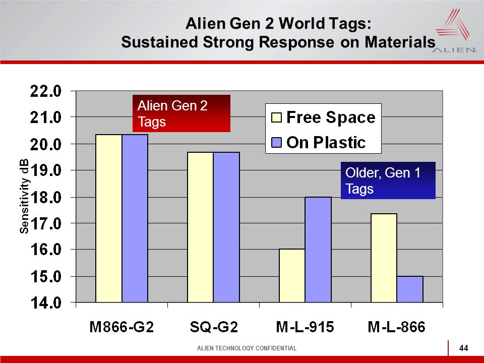 Alien Gen 2 World Tags: Sustained Strong Response on Materials