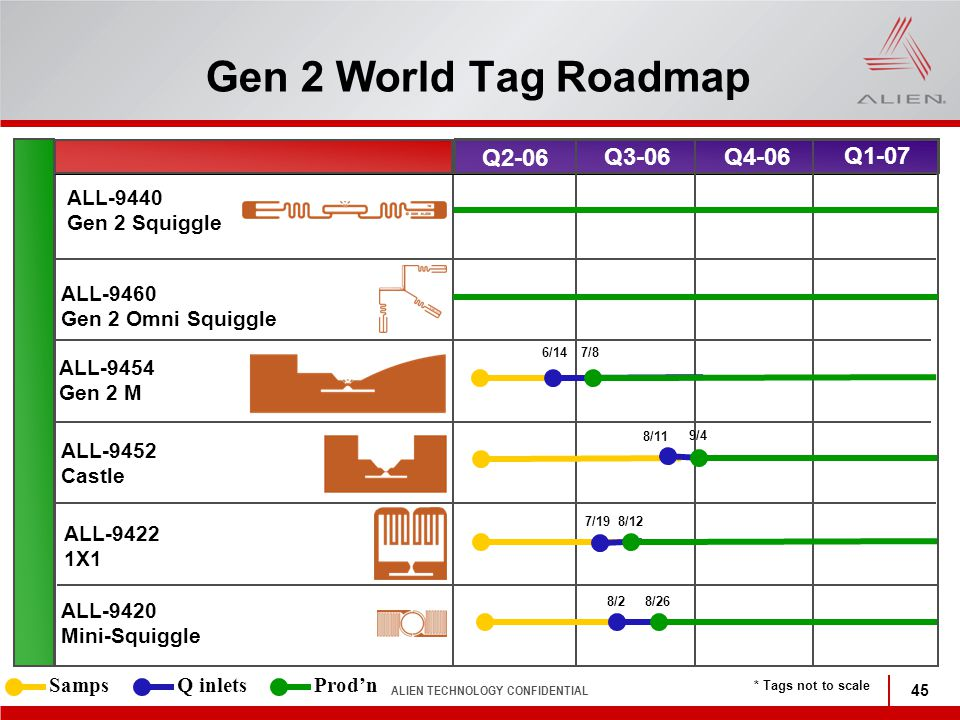 Gen 2 World Tag Roadmap Q2-06 Q3-06 Q4-06 Q1-07 ALL-9440