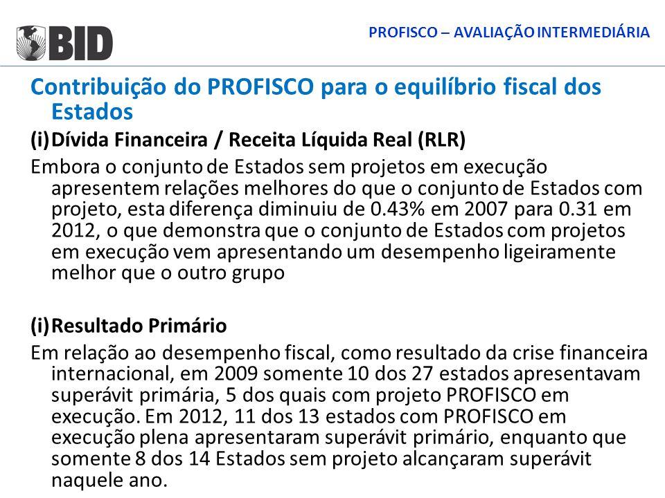 Contribuição do PROFISCO para o equilíbrio fiscal dos Estados