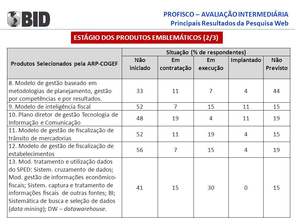 Produtos Selecionados pela ARP-COGEF Situação (% de respondentes)