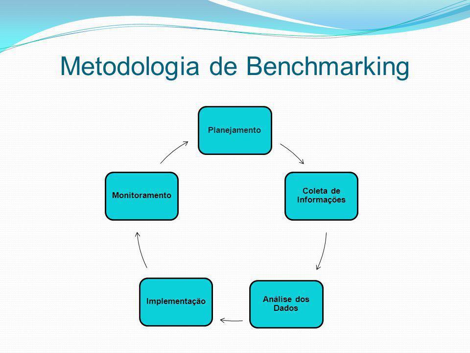 Metodologia de Benchmarking