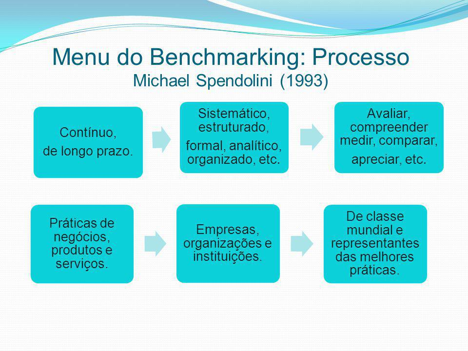 Menu do Benchmarking: Processo Michael Spendolini (1993)