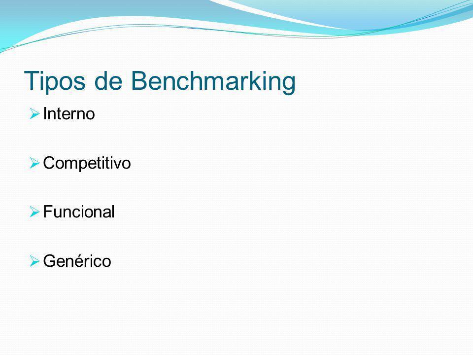Tipos de Benchmarking Interno Competitivo Funcional Genérico