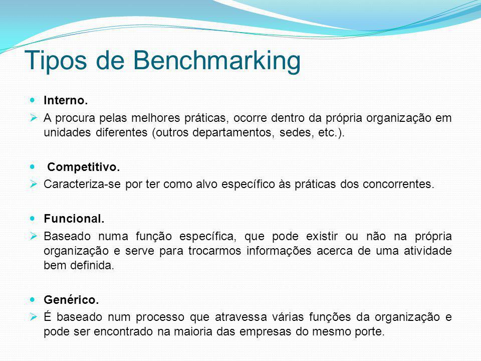 Tipos de Benchmarking Interno.