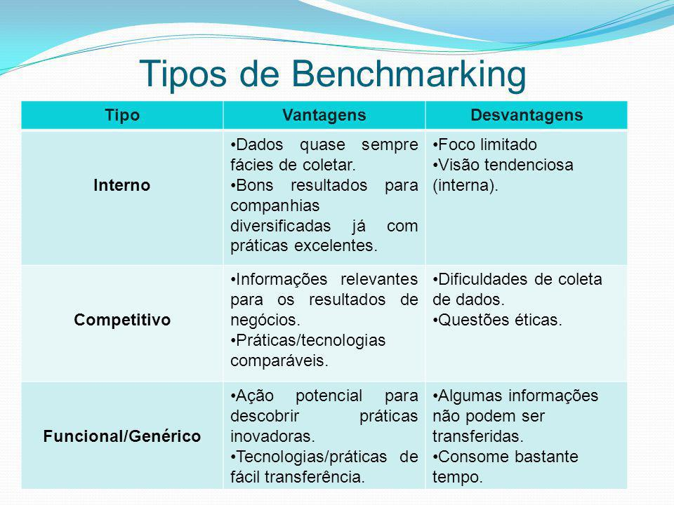 Tipos de Benchmarking Tipo Vantagens Desvantagens Interno