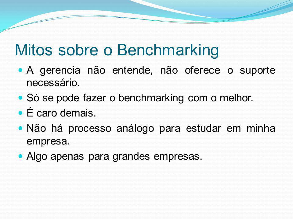 Mitos sobre o Benchmarking
