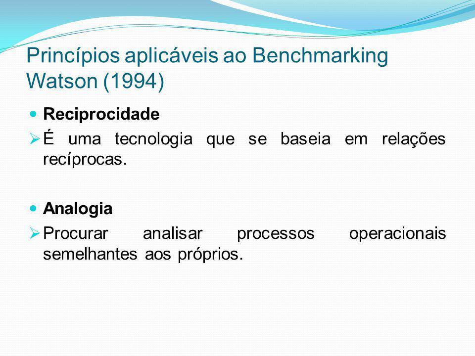Princípios aplicáveis ao Benchmarking Watson (1994)