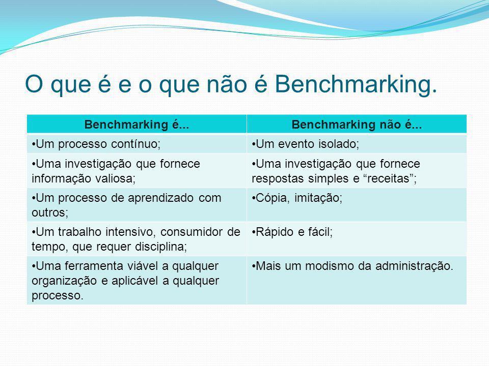 O que é e o que não é Benchmarking.