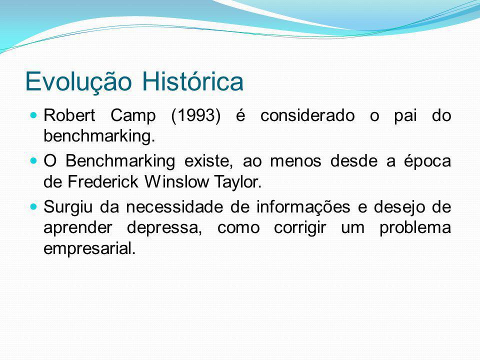 Evolução Histórica Robert Camp (1993) é considerado o pai do benchmarking.