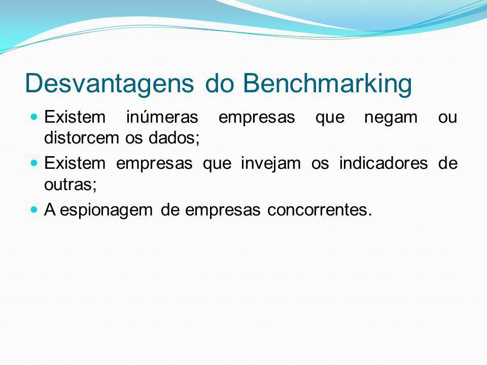 Desvantagens do Benchmarking