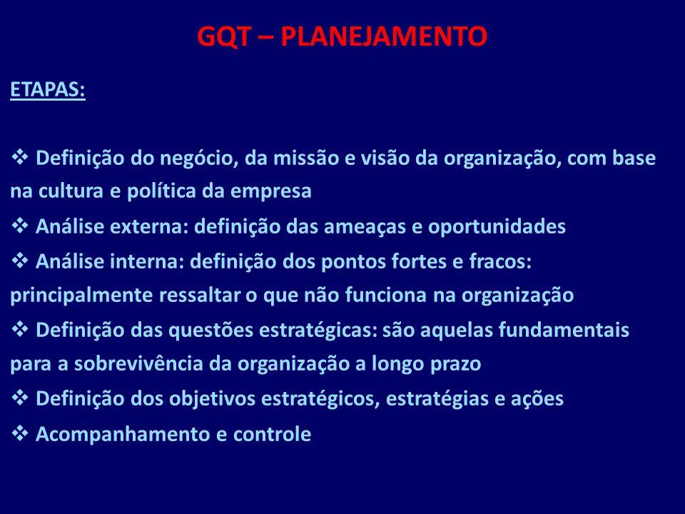 GQT – PLANEJAMENTO ETAPAS: