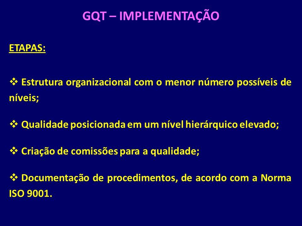 GQT – IMPLEMENTAÇÃO ETAPAS: