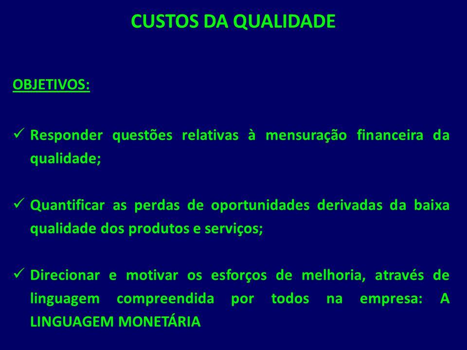 CUSTOS DA QUALIDADE OBJETIVOS:
